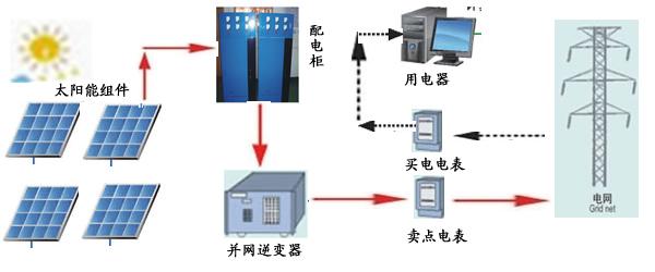 10kw光伏发电并网电表接线